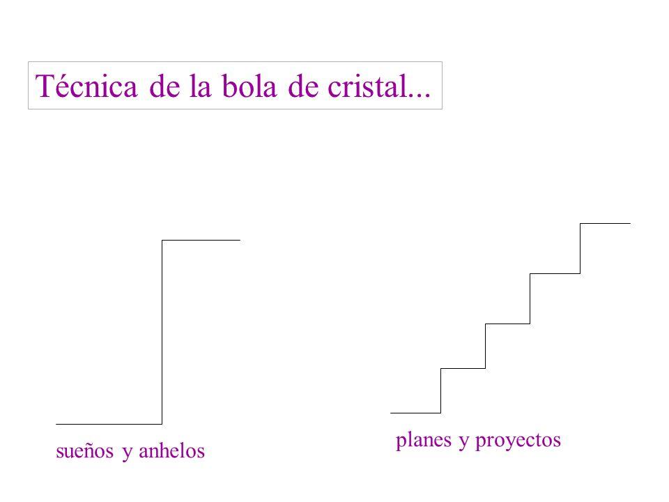 Técnica de la bola de cristal... sueños y anhelos planes y proyectos