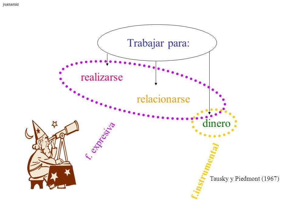 dinero relacionarse realizarse Trabajar para: f. expresiva f.instrumental Tausky y Piedmont (1967) juanaruiz