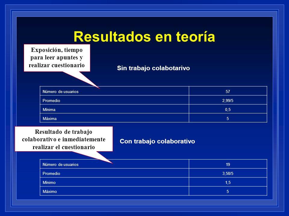 Resultados en teoría Sin trabajo colabotarivo Número de usuarios57 Promedio2,99/5 Mínima0,5 Máxima5 Con trabajo colaborativo Número de usuarios19 Prom