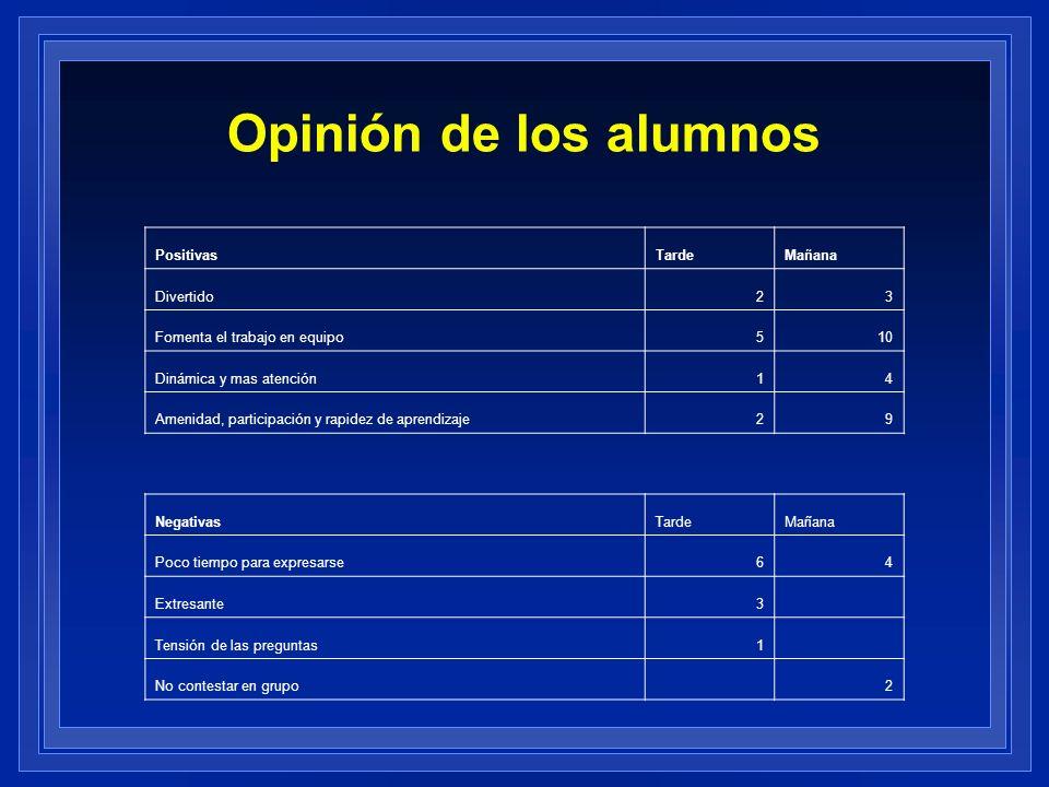 Opinión de los alumnos PositivasTardeMañana Divertido23 Fomenta el trabajo en equipo510 Dinámica y mas atención14 Amenidad, participación y rapidez de