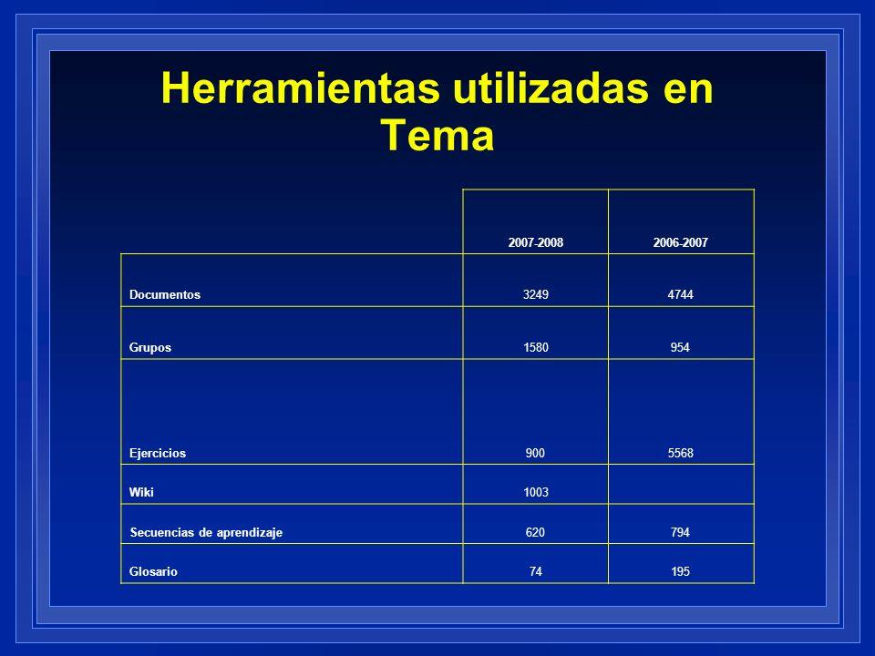 Herramientas utilizadas en Tema 2007-20082006-2007 Documentos32494744 Grupos1580954 Ejercicios9005568 Wiki1003 Secuencias de aprendizaje620794 Glosari