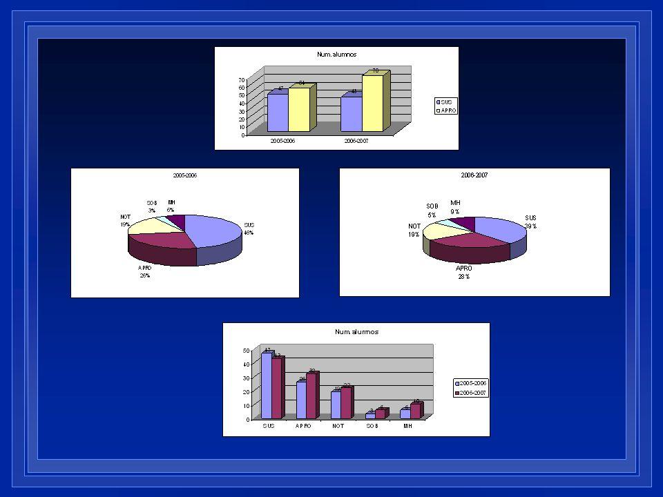 Objetivo Utilización de un entorno virtual para mejorar la calidad docente.