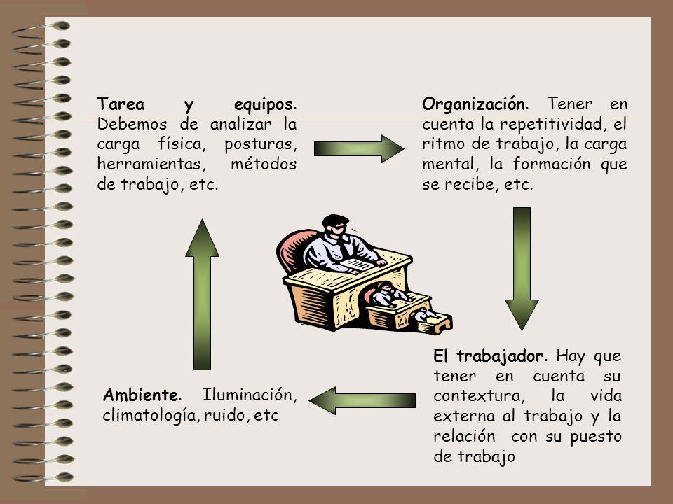 Tarea y equipos. Debemos de analizar la carga física, posturas, herramientas, métodos de trabajo, etc. Organización. Tener en cuenta la repetitividad,