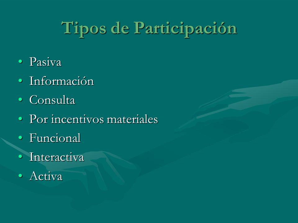 Tipos de Participación PasivaPasiva InformaciónInformación ConsultaConsulta Por incentivos materialesPor incentivos materiales FuncionalFuncional Inte