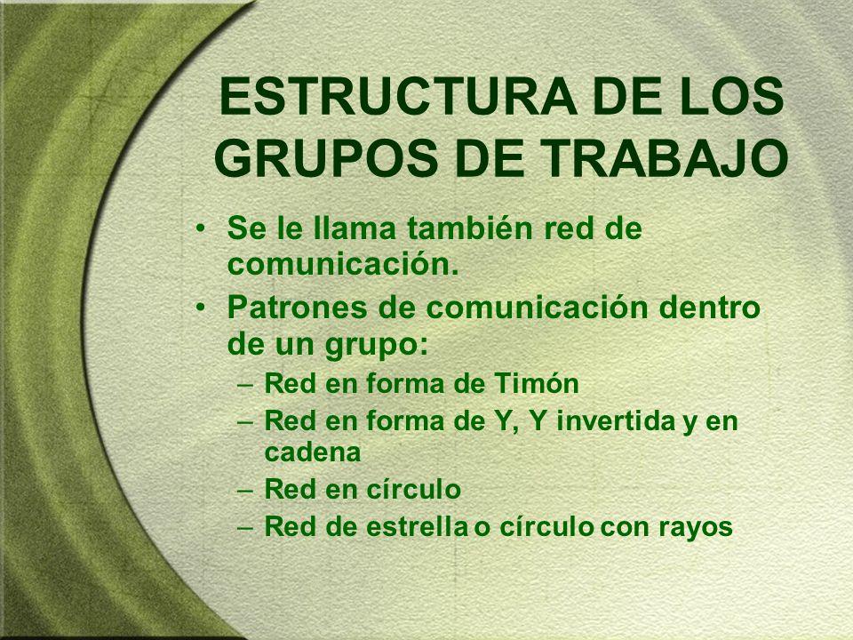 ESTRUCTURA DE LOS GRUPOS DE TRABAJO Se le llama también red de comunicación. Patrones de comunicación dentro de un grupo: –Red en forma de Timón –Red