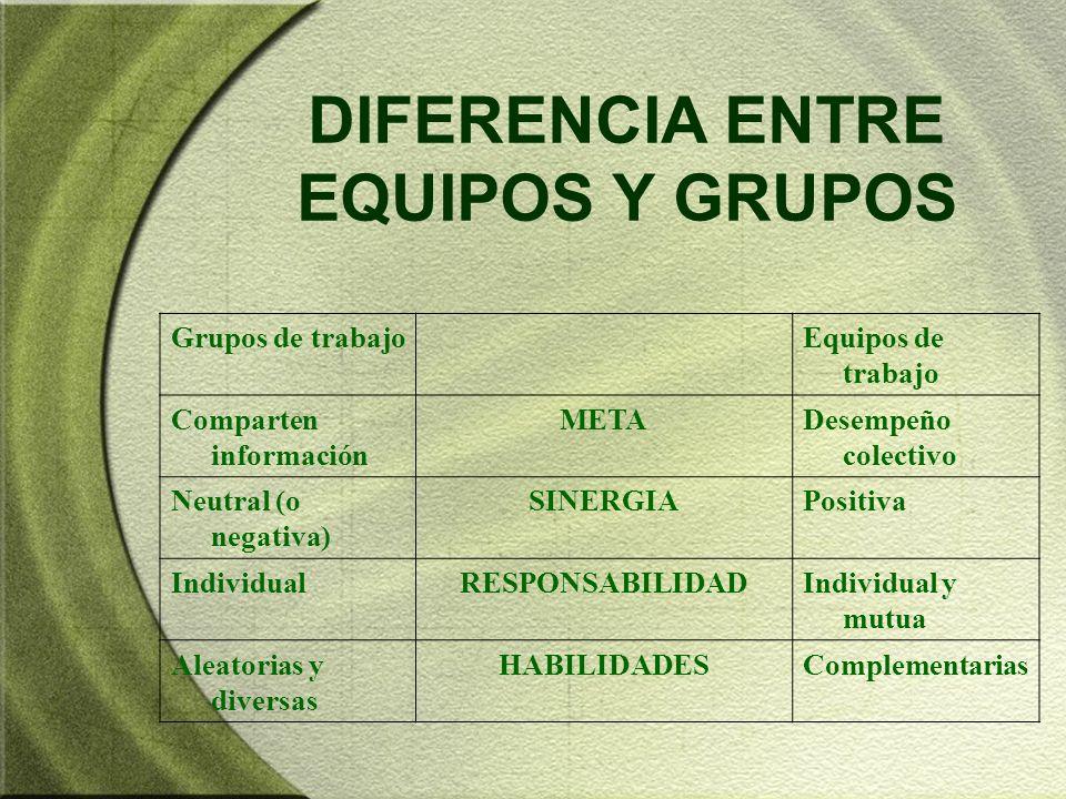 DIFERENCIA ENTRE EQUIPOS Y GRUPOS Grupos de trabajoEquipos de trabajo Comparten información METADesempeño colectivo Neutral (o negativa) SINERGIAPosit
