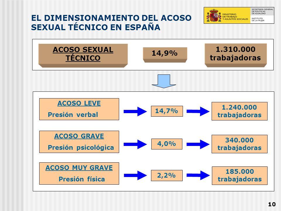 10 EL DIMENSIONAMIENTO DEL ACOSO SEXUAL TÉCNICO EN ESPAÑA ACOSO SEXUAL TÉCNICO 14,9% 1.310.000 trabajadoras ACOSO LEVE Presión verbal ACOSO GRAVE Pres