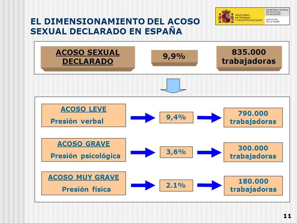 11 EL DIMENSIONAMIENTO DEL ACOSO SEXUAL DECLARADO EN ESPAÑA ACOSO SEXUAL DECLARADO 9,9% 835.000 trabajadoras ACOSO LEVE Presión verbal ACOSO GRAVE Pre