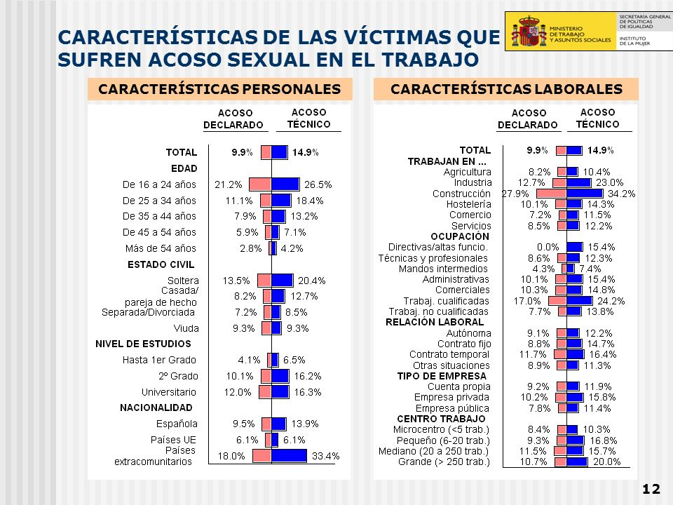 12 CARACTERÍSTICAS DE LAS VÍCTIMAS QUE SUFREN ACOSO SEXUAL EN EL TRABAJO CARACTERÍSTICAS PERSONALESCARACTERÍSTICAS LABORALES