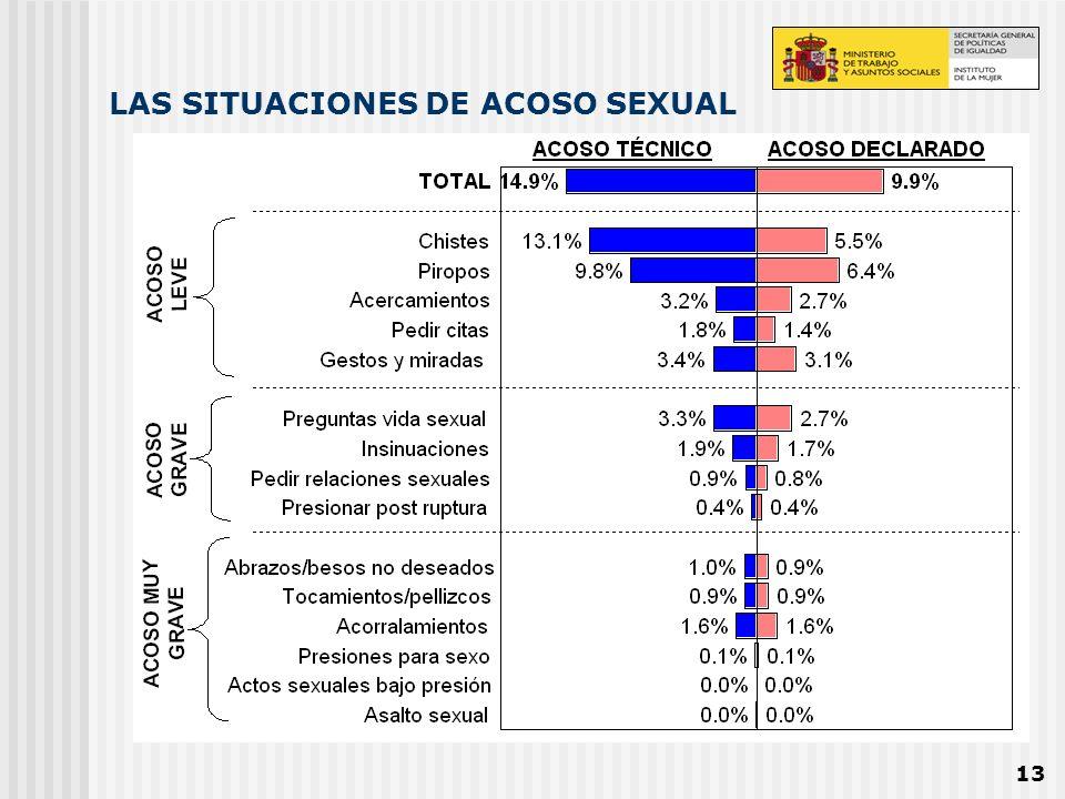 13 LAS SITUACIONES DE ACOSO SEXUAL