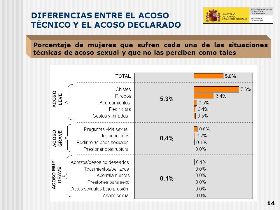 14 DIFERENCIAS ENTRE EL ACOSO TÉCNICO Y EL ACOSO DECLARADO Porcentaje de mujeres que sufren cada una de las situaciones técnicas de acoso sexual y que