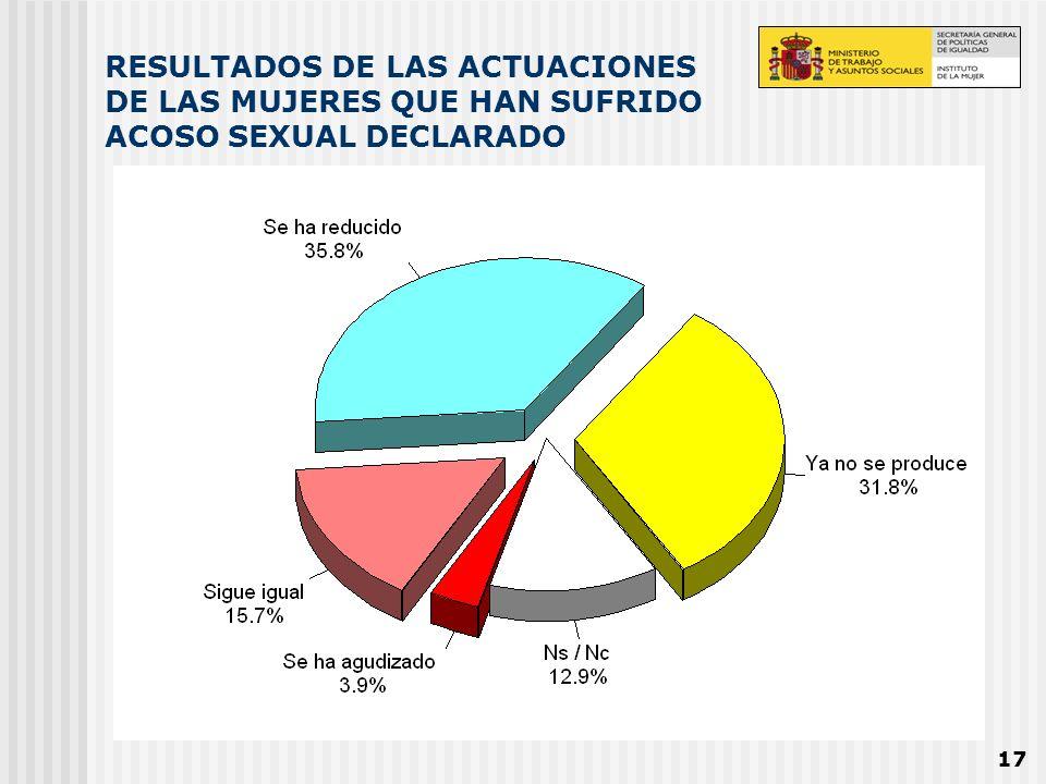 17 RESULTADOS DE LAS ACTUACIONES DE LAS MUJERES QUE HAN SUFRIDO ACOSO SEXUAL DECLARADO