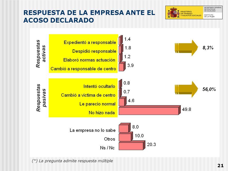 21 RESPUESTA DE LA EMPRESA ANTE EL ACOSO DECLARADO (*) La pregunta admite respuesta múltiple