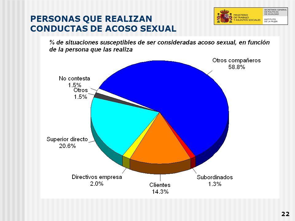 22 PERSONAS QUE REALIZAN CONDUCTAS DE ACOSO SEXUAL