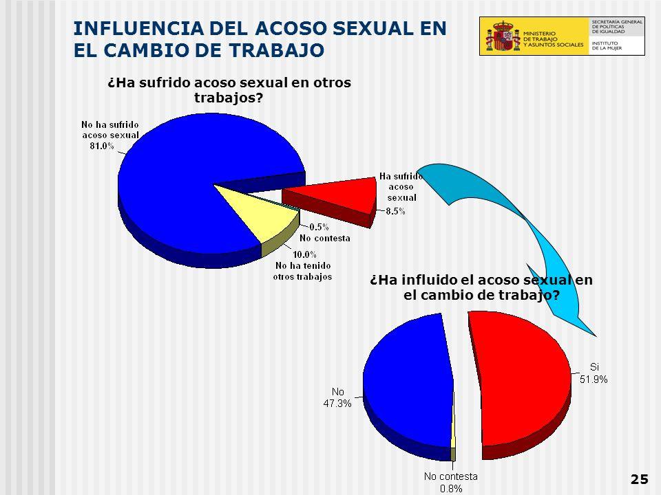 25 INFLUENCIA DEL ACOSO SEXUAL EN EL CAMBIO DE TRABAJO ¿Ha sufrido acoso sexual en otros trabajos? ¿Ha influido el acoso sexual en el cambio de trabaj