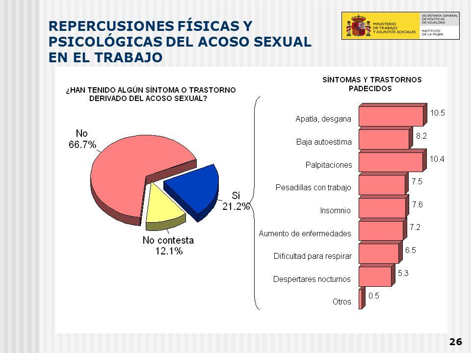 26 REPERCUSIONES FÍSICAS Y PSICOLÓGICAS DEL ACOSO SEXUAL EN EL TRABAJO
