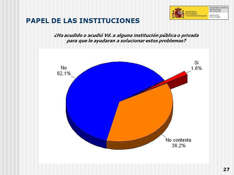27 PAPEL DE LAS INSTITUCIONES ¿Ha acudido o acudió Vd. a alguna institución pública o privada para que le ayudaran a solucionar estos problemas?
