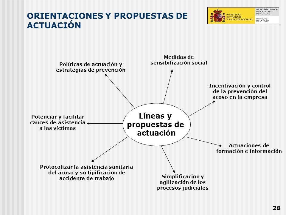 28 ORIENTACIONES Y PROPUESTAS DE ACTUACIÓN Líneas y propuestas de actuación Actuaciones de formación e información Simplificación y agilización de los
