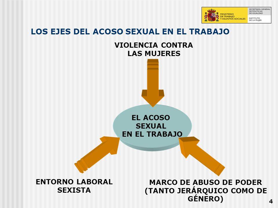 4 LOS EJES DEL ACOSO SEXUAL EN EL TRABAJO EL ACOSO SEXUAL EN EL TRABAJO ENTORNO LABORAL SEXISTA MARCO DE ABUSO DE PODER (TANTO JERÁRQUICO COMO DE GÉNE
