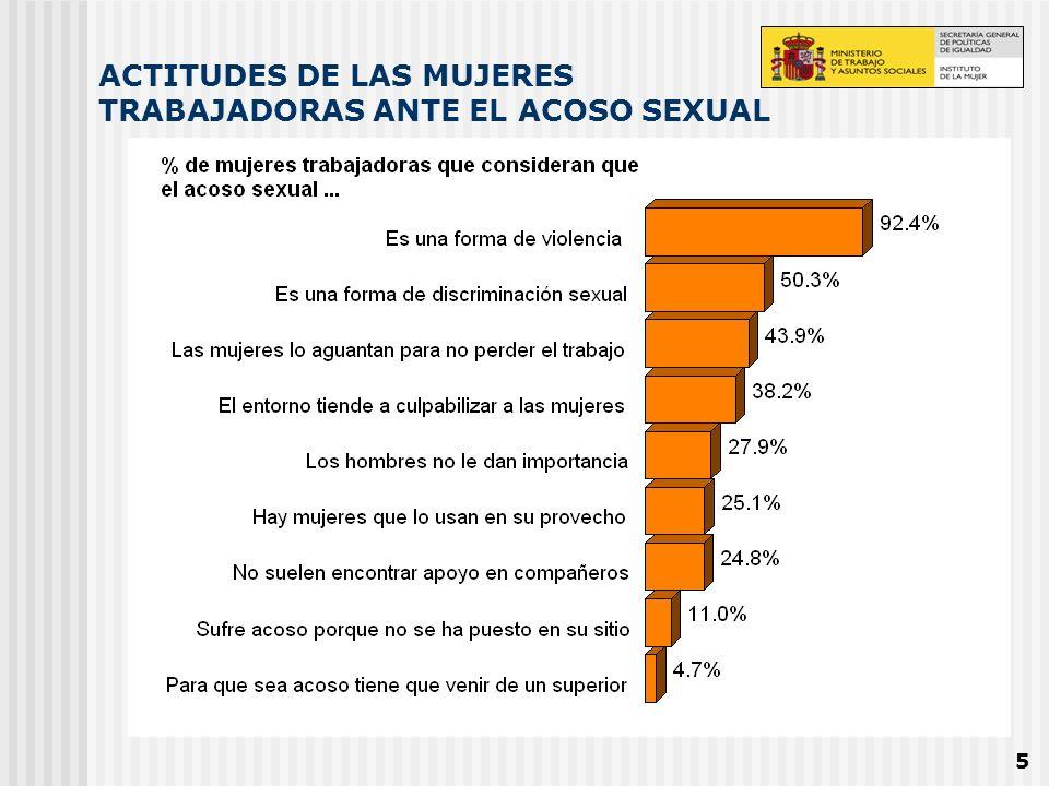6 LA CONCEPTUALIZACIÓN DEL ACOSO SEXUAL EN EL TRABAJO UNA CLASIFICACIÓN OPERATIVA DEL ACOSO SEXUAL EN EL TRABAJO SEGÚN LA PERCEPCIÓN DE LAS TRABAJADORAS Acoso leve (menos de un 55% lo considera grave o muy grave) Chistes de contenido sexual sobre la mujer Piropos / comentarios sexuales sobre las trabajadoras Pedir reiteradamente citas Acercamiento excesivo Hacer gestos y miradas insinuantes Acoso grave (entre el 55% y el 85% lo considera grave o muy grave) Hacer preguntas sobre su vida sexual Hacer insinuaciones sexuales Pedir abiertamente relaciones sexuales sin presiones Presionar después de la ruptura sentimental con un compañero Acoso muy grave (más del 85% lo considera grave o muy grave) Abrazos, besos no deseados Tocamientos, pellizcos Acorralamientos Presiones para obtener sexo a cambio de mejoras o amenazas Realizar actos sexuales bajo presión de despido Asalto sexual