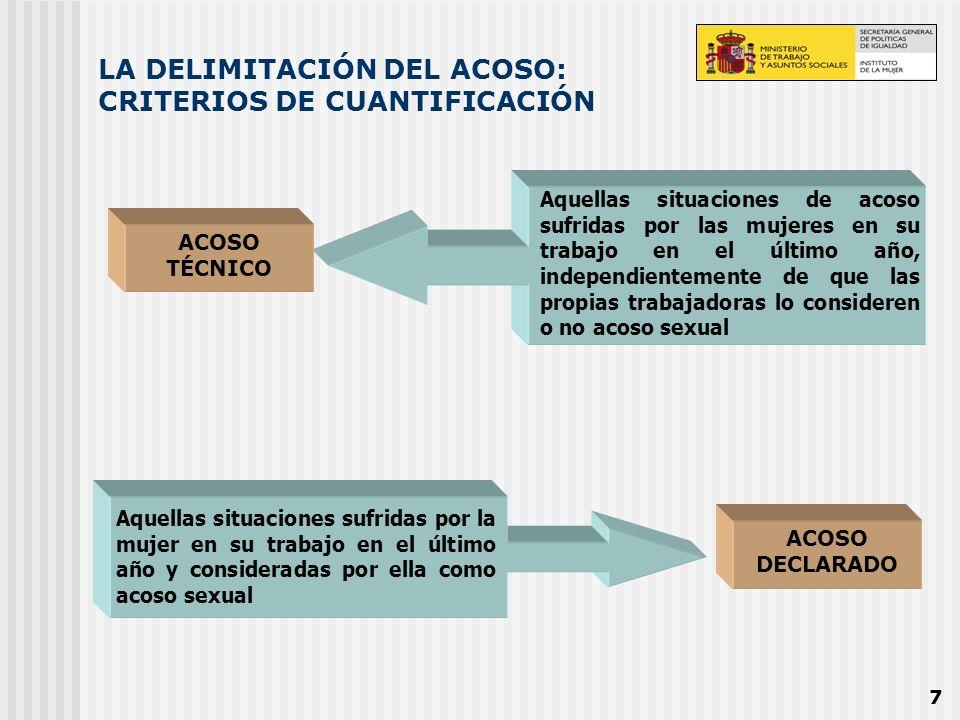 7 LA DELIMITACIÓN DEL ACOSO: CRITERIOS DE CUANTIFICACIÓN ACOSO DECLARADO Aquellas situaciones de acoso sufridas por las mujeres en su trabajo en el úl
