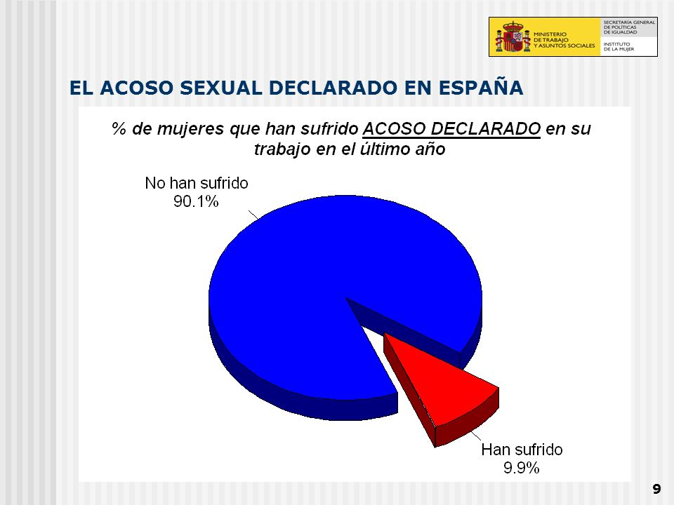 10 EL DIMENSIONAMIENTO DEL ACOSO SEXUAL TÉCNICO EN ESPAÑA ACOSO SEXUAL TÉCNICO 14,9% 1.310.000 trabajadoras ACOSO LEVE Presión verbal ACOSO GRAVE Presión psicológica ACOSO MUY GRAVE Presión física 14,7% 1.240.000 trabajadoras 4,0% 340.000 trabajadoras 2,2% 185.000 trabajadoras