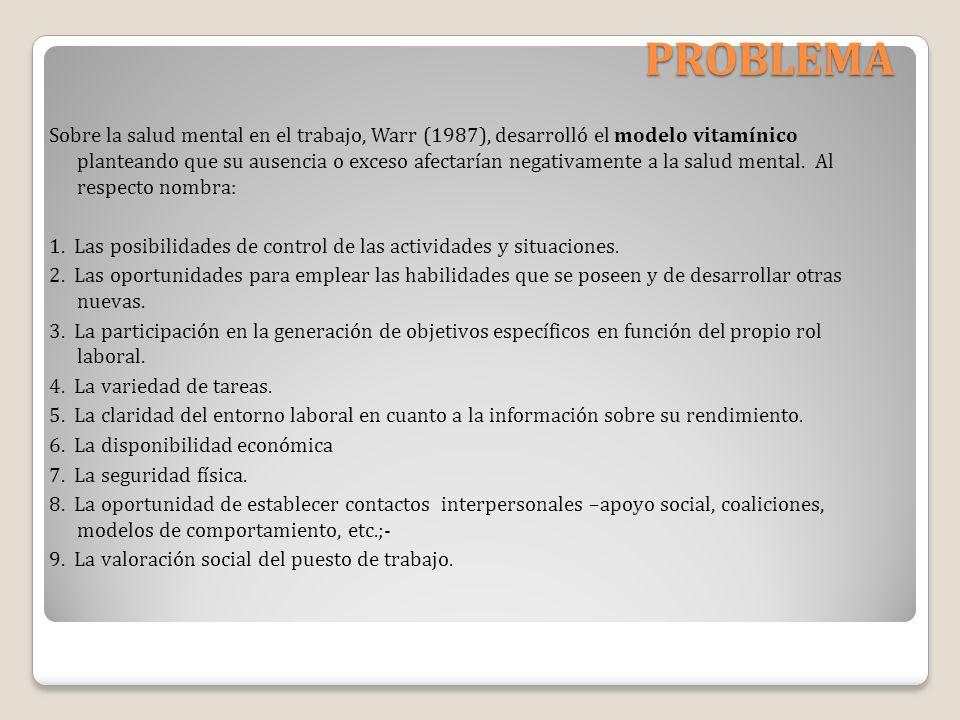 PROBLEMA Sobre la salud mental en el trabajo, Warr (1987), desarrolló el modelo vitamínico planteando que su ausencia o exceso afectarían negativament