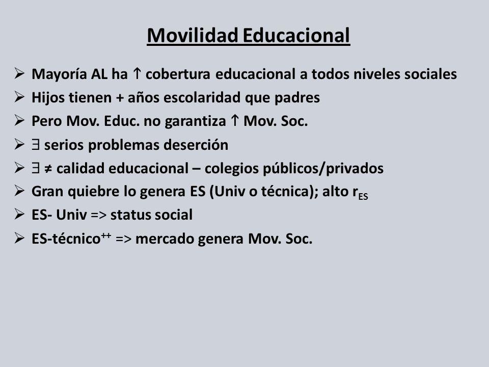 Mayoría AL ha cobertura educacional a todos niveles sociales Hijos tienen + años escolaridad que padres Pero Mov. Educ. no garantiza Mov. Soc. serios