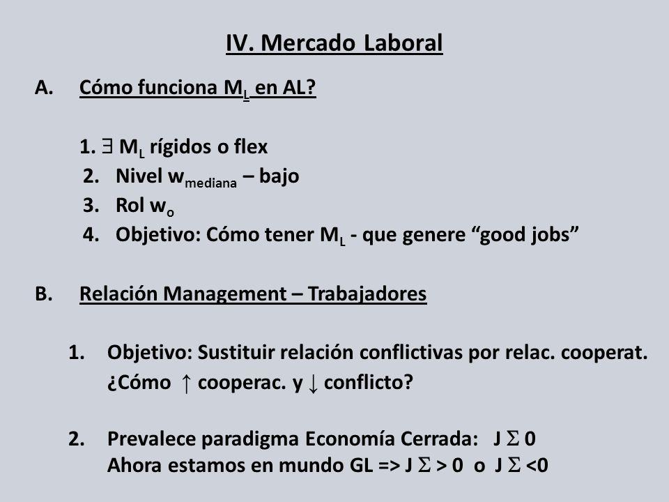 IV. Mercado Laboral A.Cómo funciona M L en AL? 1. M L rígidos o flex 2. Nivel w mediana – bajo 3. Rol w o 4. Objetivo: Cómo tener M L - que genere goo
