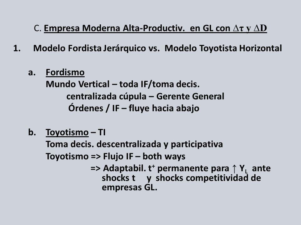 C. Empresa Moderna Alta-Productiv. en GL conτ y D 1.Modelo Fordista Jerárquico vs. Modelo Toyotista Horizontal a.Fordismo Mundo Vertical – toda IF/tom