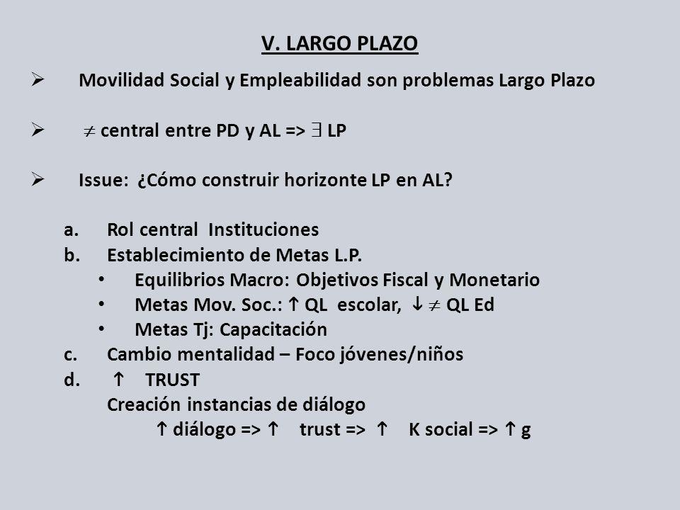 V. LARGO PLAZO Movilidad Social y Empleabilidad son problemas Largo Plazo central entre PD y AL => LP Issue: ¿Cómo construir horizonte LP en AL? a.Rol