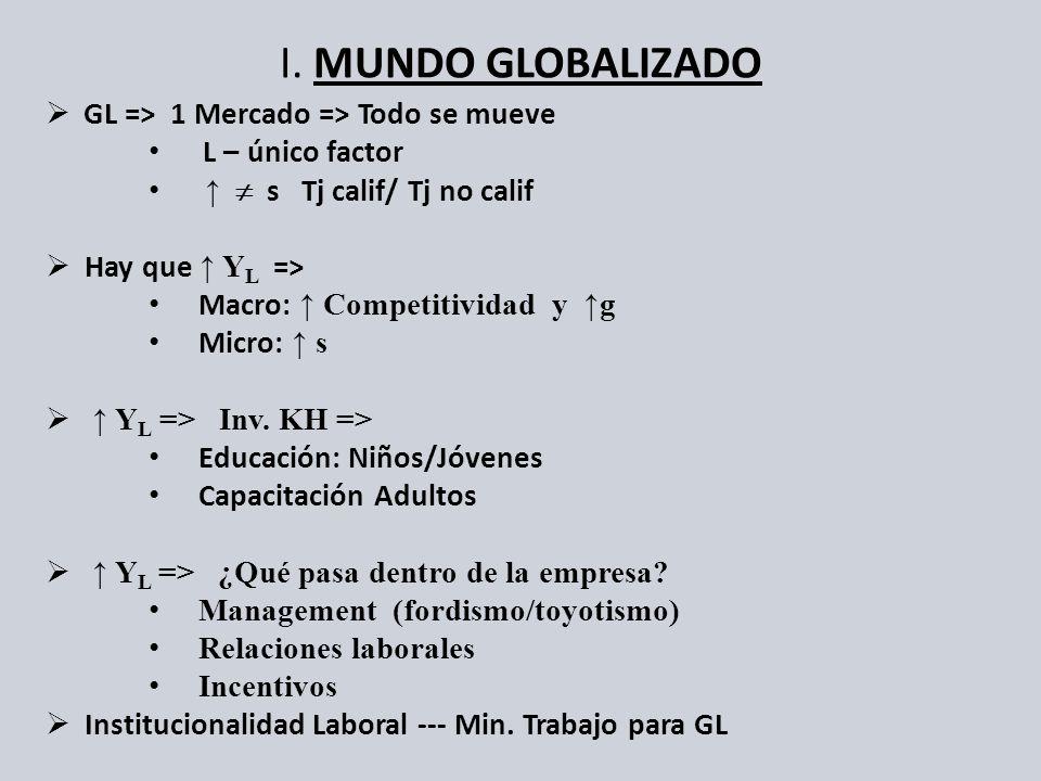 I. MUNDO GLOBALIZADO GL => 1 Mercado => Todo se mueve L – único factor s Tj calif/ Tj no calif Hay que Y L => Macro: Competitividad y g Micro: s Y L =