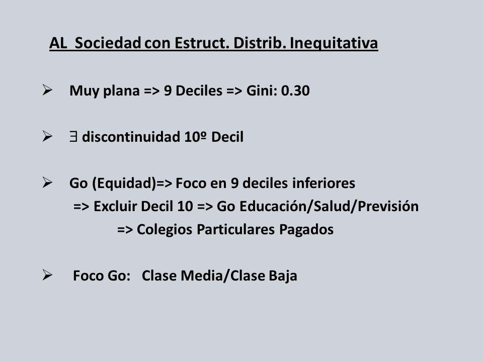 AL Sociedad con Estruct. Distrib. Inequitativa Muy plana => 9 Deciles => Gini: 0.30 discontinuidad 10º Decil Go (Equidad)=> Foco en 9 deciles inferior
