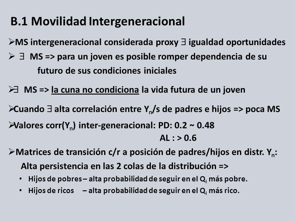 B.1 Movilidad Intergeneracional MS intergeneracional considerada proxy igualdad oportunidades MS => para un joven es posible romper dependencia de su