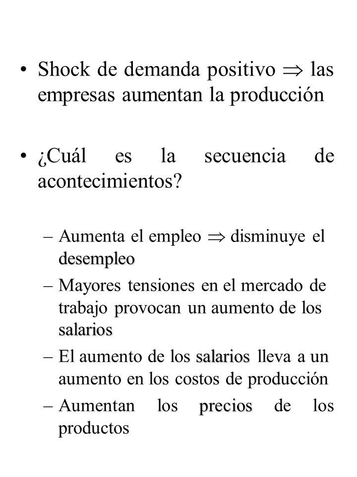 Shock de demanda positivo las empresas aumentan la producción ¿Cuál es la secuencia de acontecimientos? desempleo –Aumenta el empleo disminuye el dese