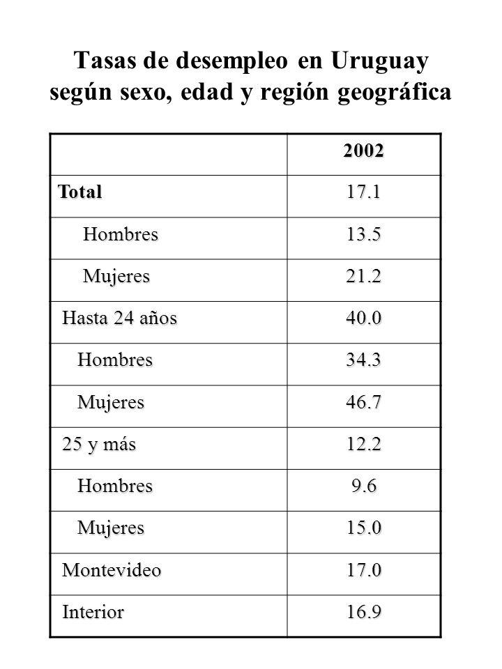 Tasas de desempleo en Uruguay según sexo, edad y región geográfica 2002 Total17.1 Hombres Hombres13.5 Mujeres Mujeres21.2 Hasta 24 años Hasta 24 años4