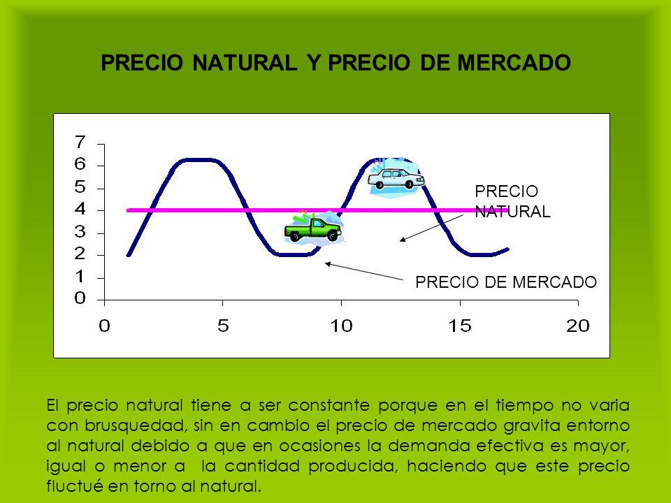 PRECIO NATURAL Y PRECIO DE MERCADO PRECIO DE MERCADO PRECIO NATURAL El precio natural tiene a ser constante porque en el tiempo no varia con brusqueda