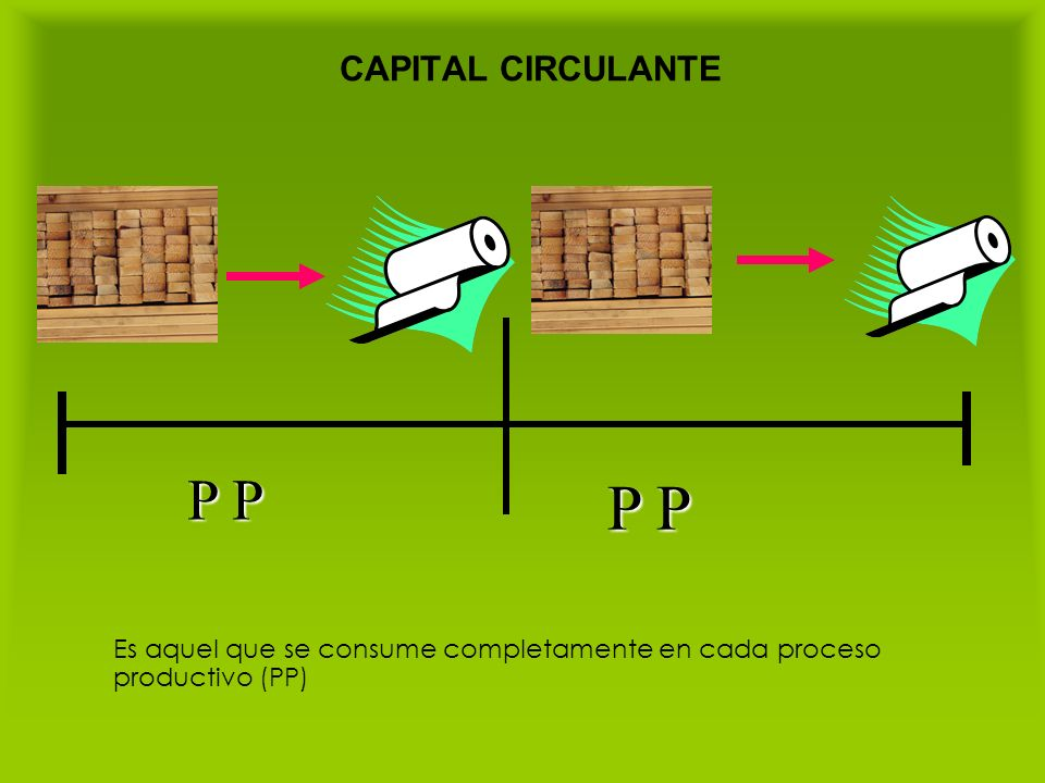 CAPITAL CIRCULANTE P P Es aquel que se consume completamente en cada proceso productivo (PP)