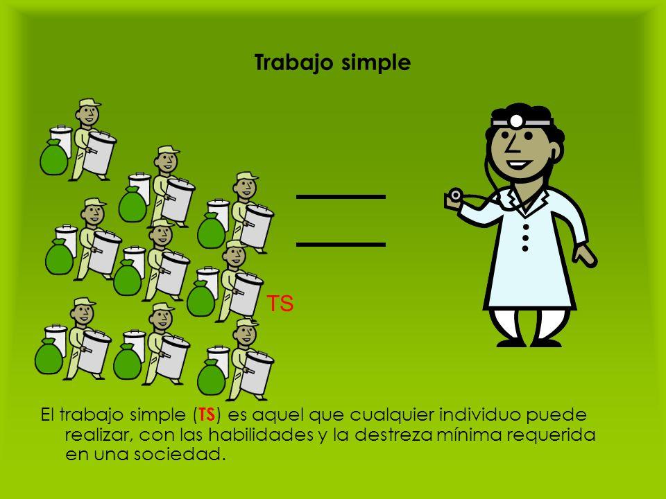Trabajo simple El trabajo simple ( TS ) es aquel que cualquier individuo puede realizar, con las habilidades y la destreza mínima requerida en una soc