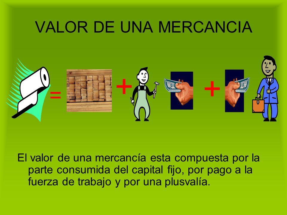 VALOR DE UNA MERCANCIA El valor de una mercancía esta compuesta por la parte consumida del capital fijo, por pago a la fuerza de trabajo y por una plu