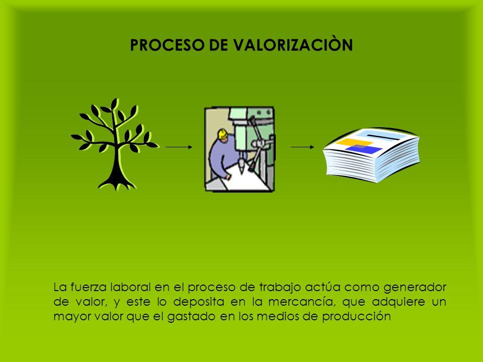 PROCESO DE VALORIZACIÒN La fuerza laboral en el proceso de trabajo actúa como generador de valor, y este lo deposita en la mercancía, que adquiere un