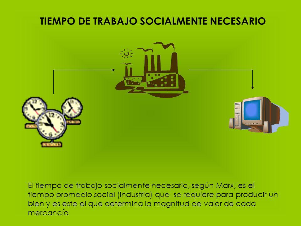 TIEMPO DE TRABAJO SOCIALMENTE NECESARIO El tiempo de trabajo socialmente necesario, según Marx, es el tiempo promedio social (industria) que se requie