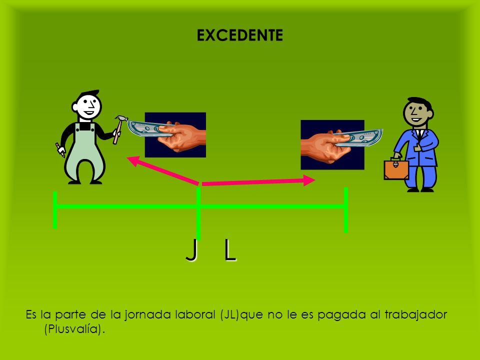 EXCEDENTE Es la parte de la jornada laboral (JL)que no le es pagada al trabajador (Plusvalía). J L