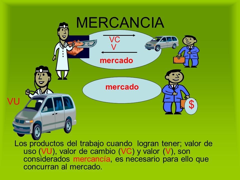 MERCANCIA Los productos del trabajo cuando logran tener; valor de uso (VU), valor de cambio (VC) y valor (V), son considerados mercancía, es necesario