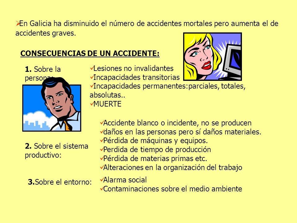 En Galicia ha disminuido el número de accidentes mortales pero aumenta el de accidentes graves. CONSECUENCIAS DE UN ACCIDENTE: 1. Sobre la persona: Le