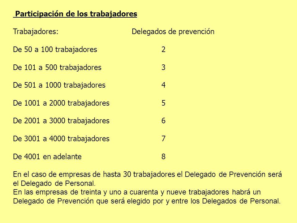 Participación de los trabajadores Trabajadores: Delegados de prevención De 50 a 100 trabajadores2 De 101 a 500 trabajadores3 De 501 a 1000 trabajadore