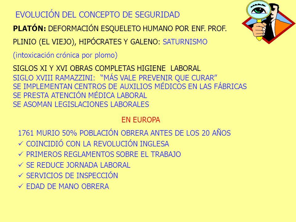 EVOLUCIÓN DEL CONCEPTO DE SEGURIDAD PLATÓN: DEFORMACIÓN ESQUELETO HUMANO POR ENF. PROF. PLINIO (EL VIEJO), HIPÓCRATES Y GALENO: SATURNISMO (intoxicaci