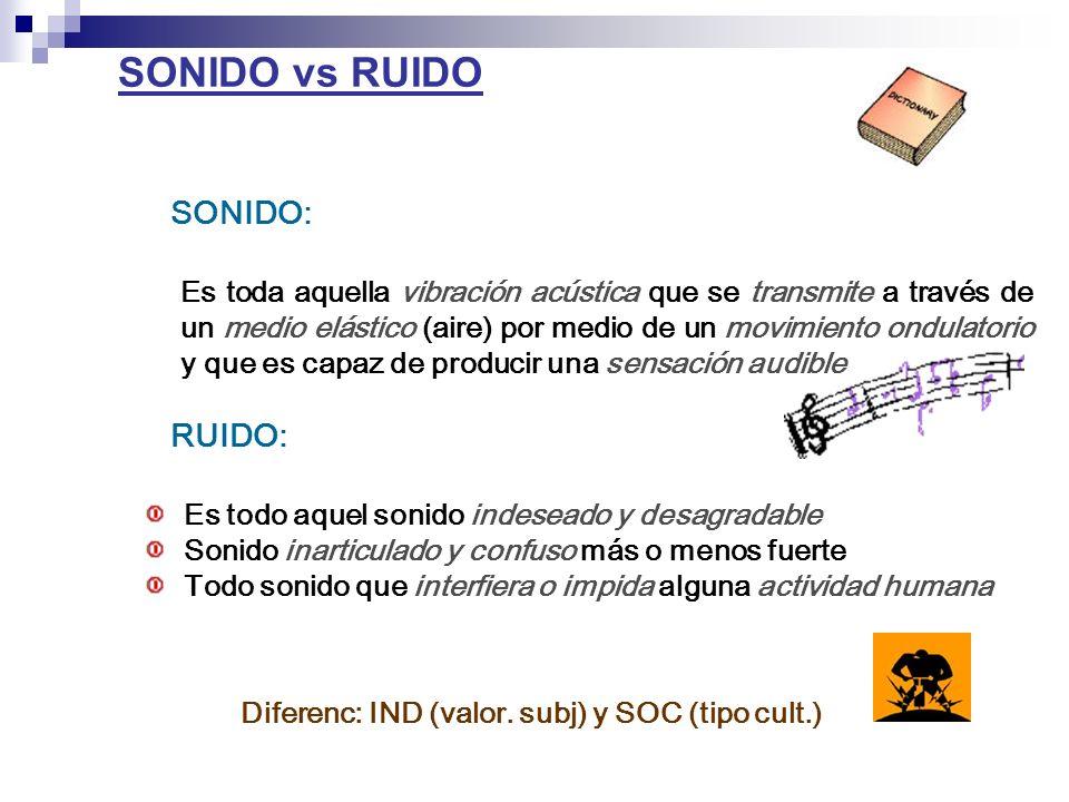 SONIDO vs RUIDO Es toda aquella vibración acústica que se transmite a través de un medio elástico (aire) por medio de un movimiento ondulatorio y que