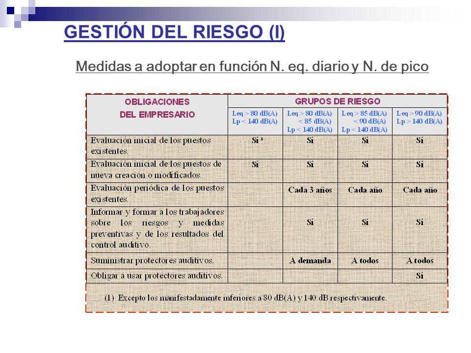GESTIÓN DEL RIESGO (I) Medidas a adoptar en función N. eq. diario y N. de pico