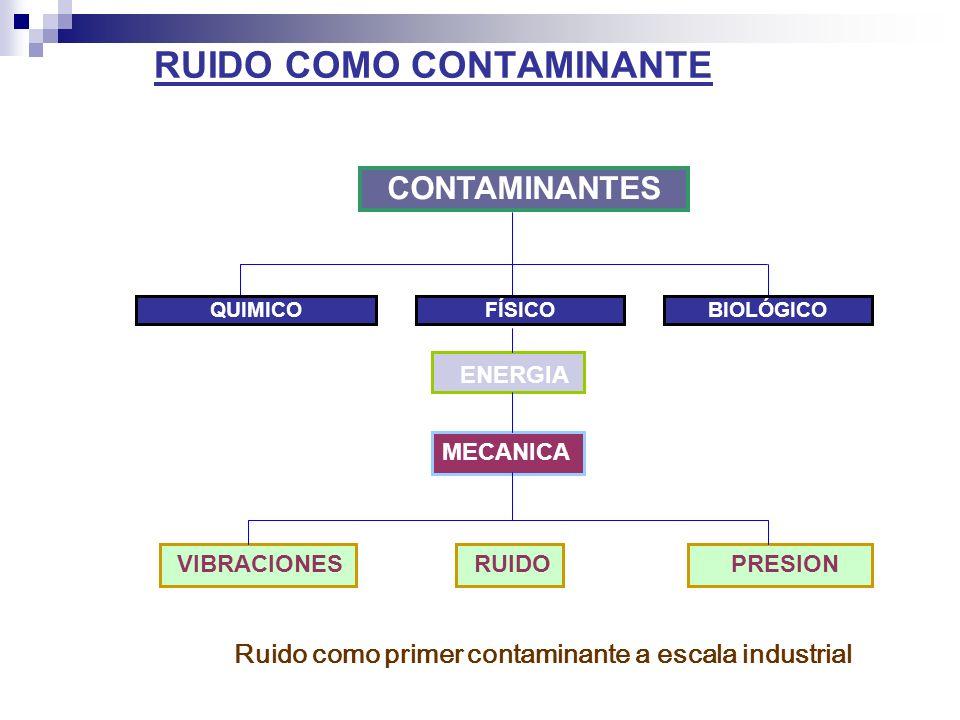 ENERGIA CONTAMINANTES MECANICA RUIDO VIBRACIONES PRESION RUIDO COMO CONTAMINANTE BIOLÓGICOQUIMICOFÍSICO Ruido como primer contaminante a escala indust